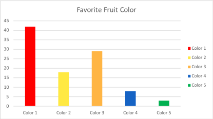 Bar Graph showing choice of people's favorite fruit color.